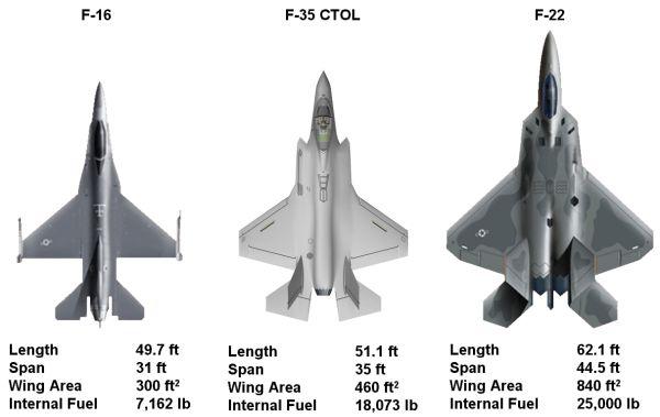 为什么F-35的隐身不及F-22? - 晨枫 - 晨枫小苑